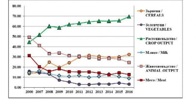 Обща селскостопанска политика в България