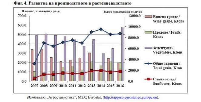 ОСП в България