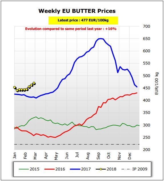 цени краве масло