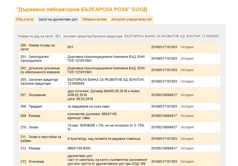 Държавна лаборатория Българска роза