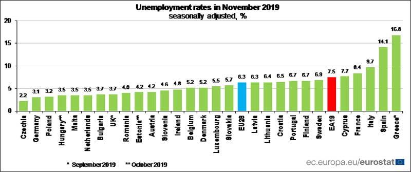 Безработица Евростат