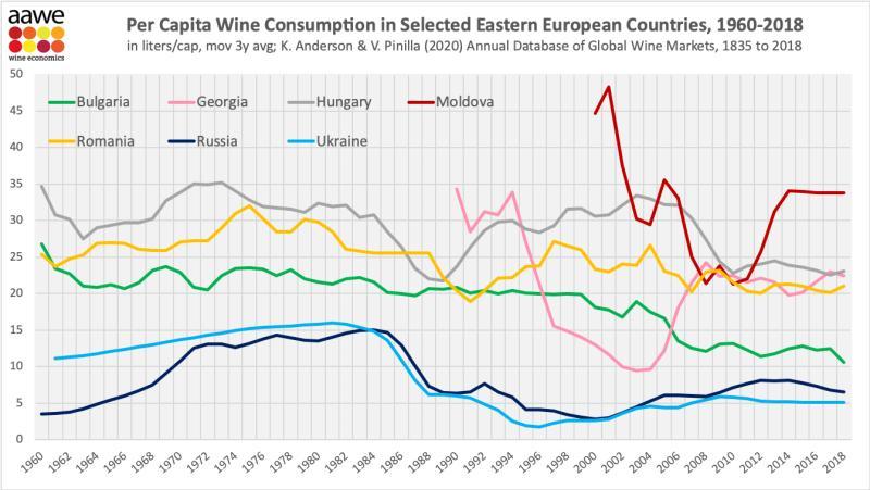 Сатистика за консумацията на вино